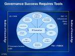 governance success requires tools