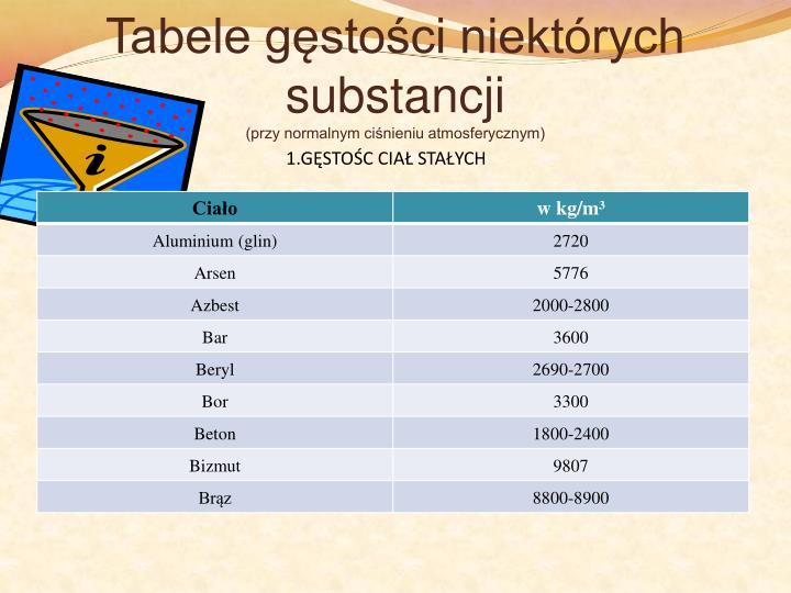 Tabele gęstości niektórych substancji