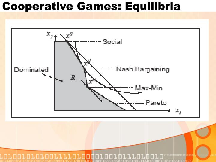 Cooperative Games: Equilibria