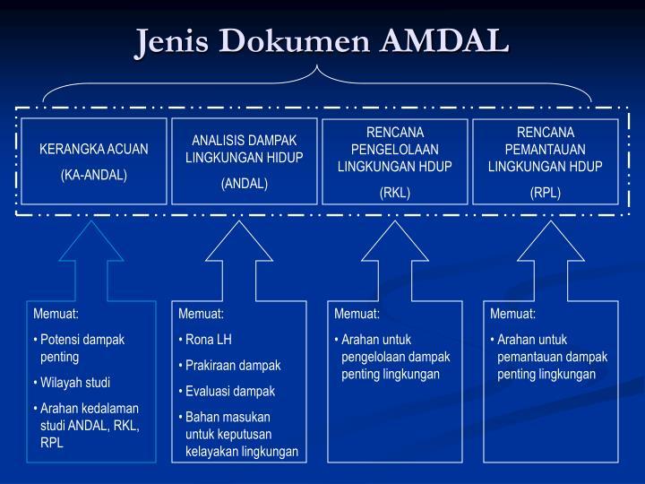 Jenis Dokumen AMDAL