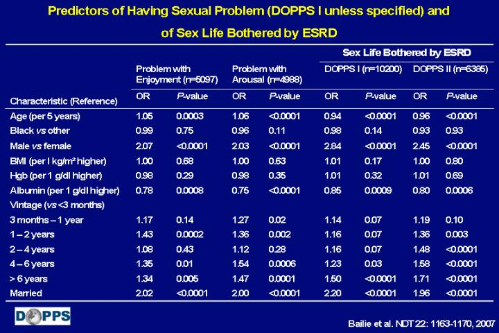 Predictors of Having Sexual Problem (DOPPS I unless specified) and of Sex Life Bothered by ESRD