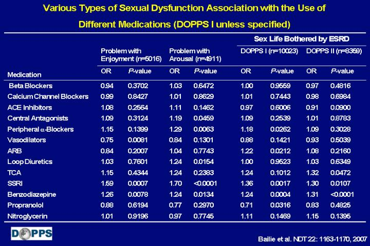 Various Types of Sexual Dysfunction Association with the Use of Different Medications (DOPPS I unless specified)