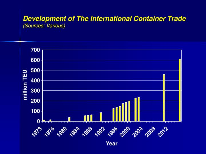 Development of The International Container Trade