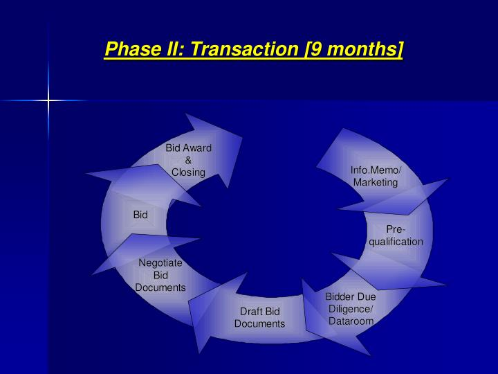 Phase II: Transaction [9 months]