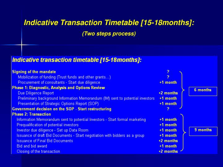 Indicative Transaction Timetable [15-18months]: