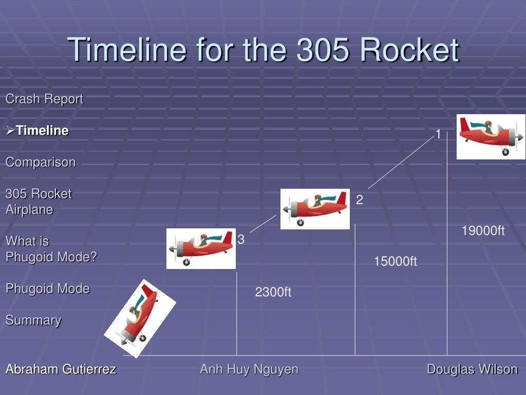 Timeline for the 305 Rocket