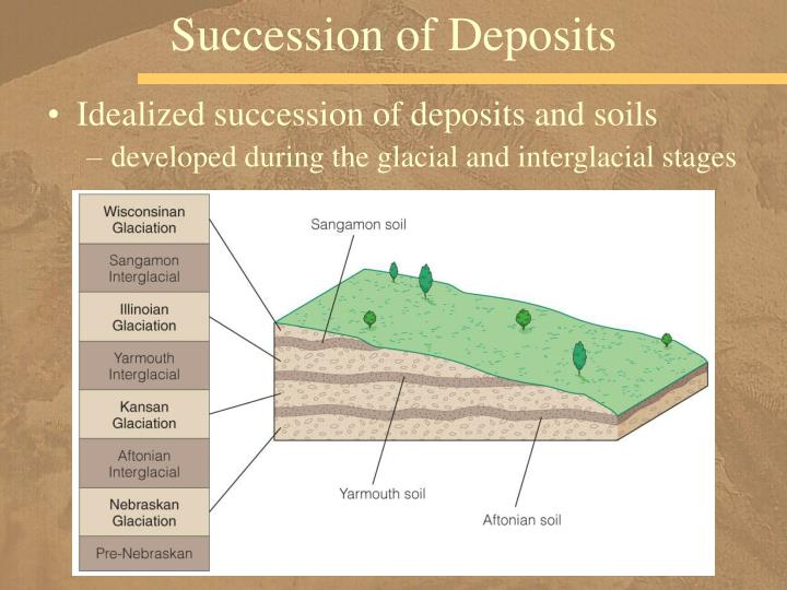 Succession of Deposits