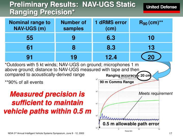 Preliminary Results:  NAV-UGS Static Ranging Precision*