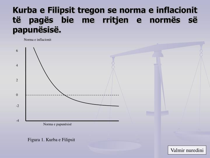 Norma e inflacionit
