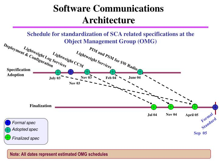 Schedule for standardization of SCA related specifications at the