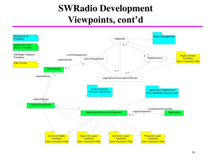 SWRadio Development Viewpoints, cont'd