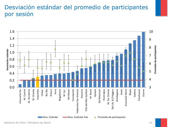Desviación estándar del promedio de participantes por sesión