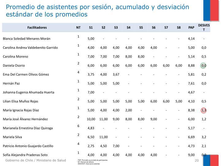 Promedio de asistentes por sesión, acumulado y desviación estándar de los promedios