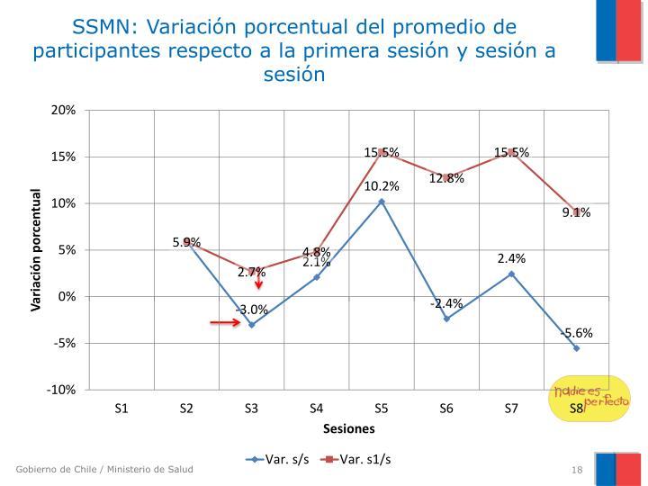 SSMN: Variación porcentual del promedio de participantes respecto a la primera sesión y sesión a sesión