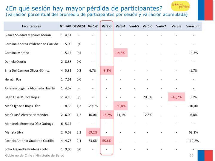 ¿En qué sesión hay mayor pérdida de participantes?