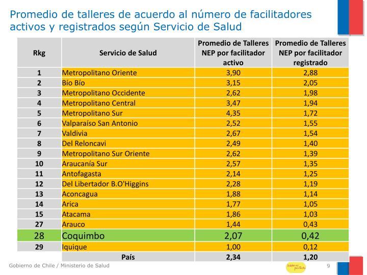Promedio de talleres de acuerdo al número de facilitadores activos y registrados según Servicio de Salud