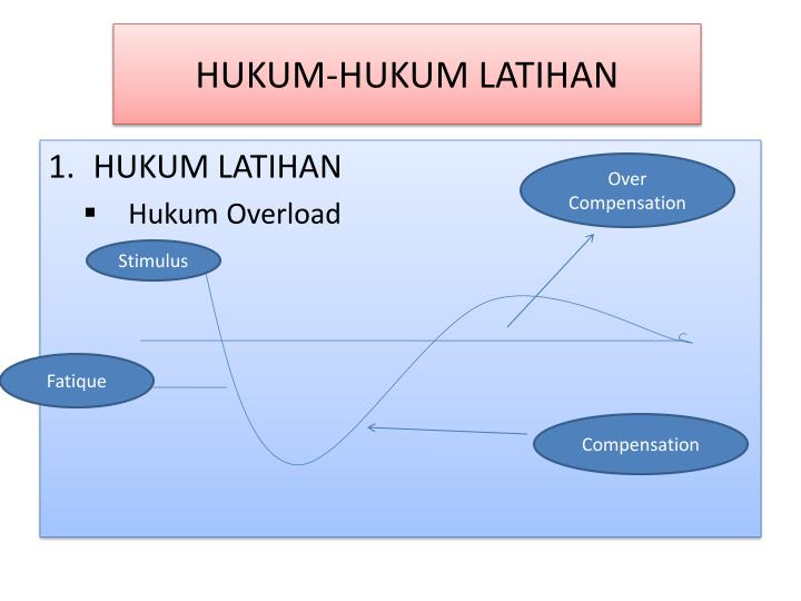 HUKUM-HUKUM LATIHAN