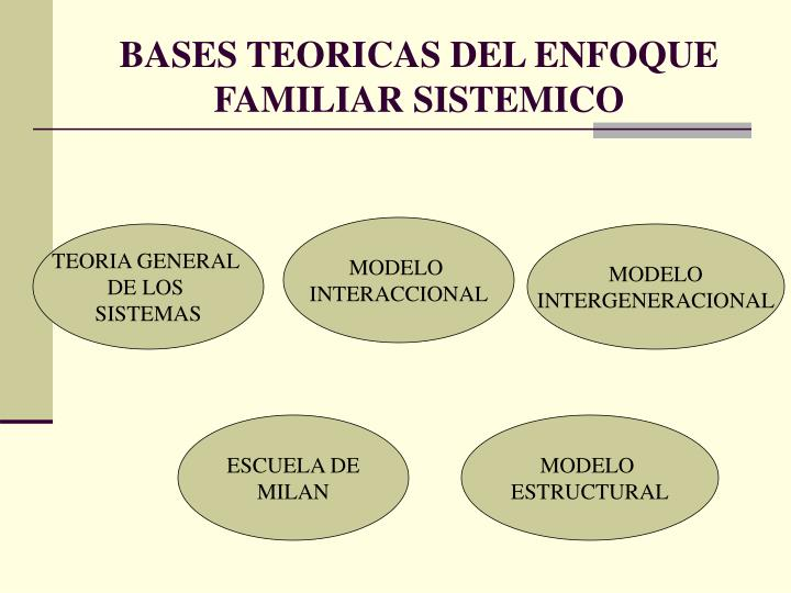 BASES TEORICAS DEL ENFOQUE FAMILIAR SISTEMICO