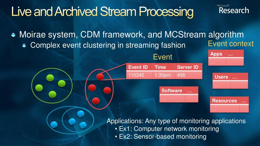 Live and Archived Stream Processing