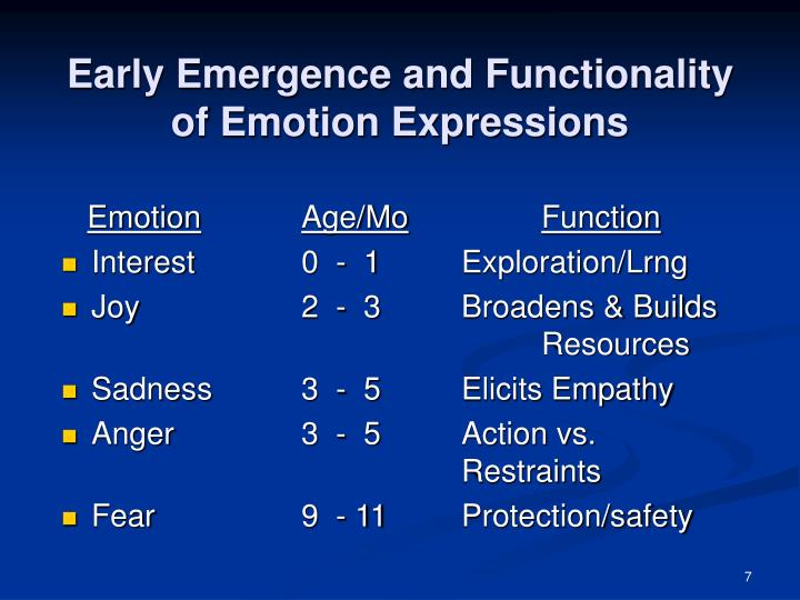Early Emergence and Functionality of Emotion Expressions