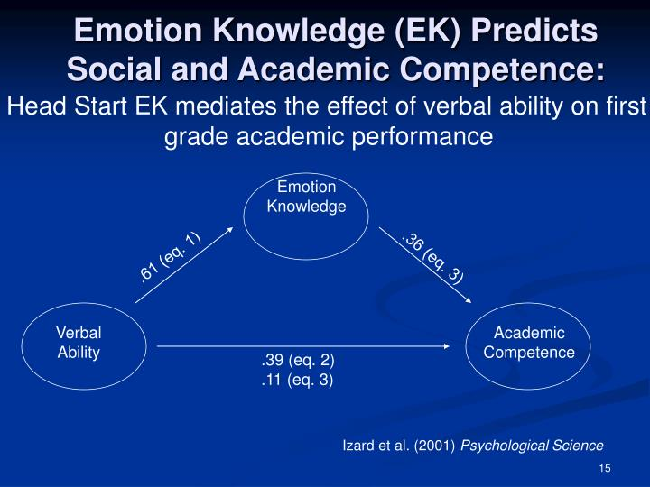 Emotion Knowledge (EK) Predicts Social and Academic Competence: