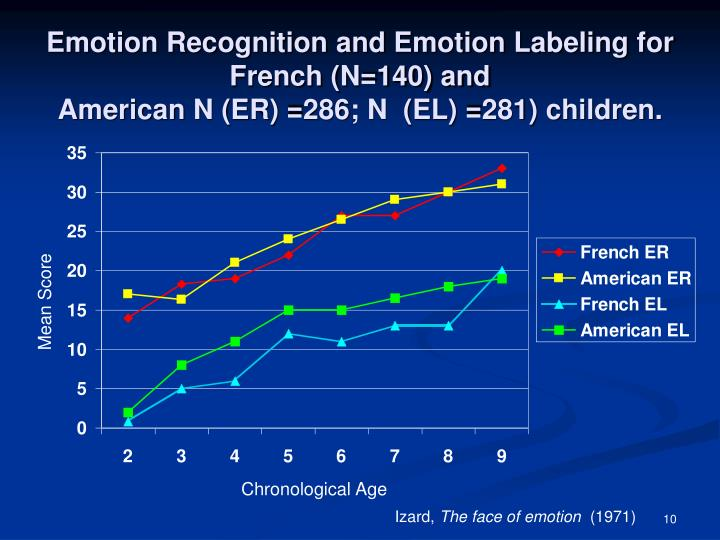 Emotion Recognition and Emotion Labeling for