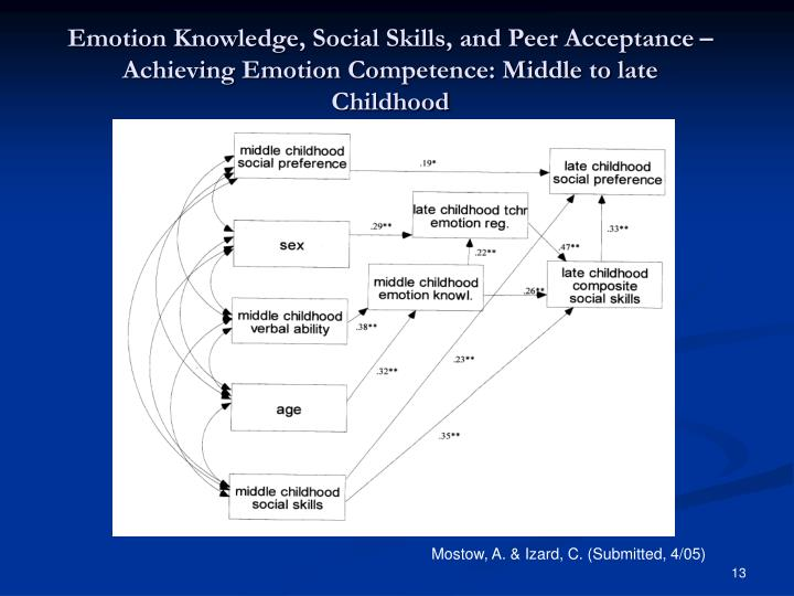 Emotion Knowledge, Social Skills, and Peer Acceptance – Achieving Emotion Competence: Middle to late Childhood