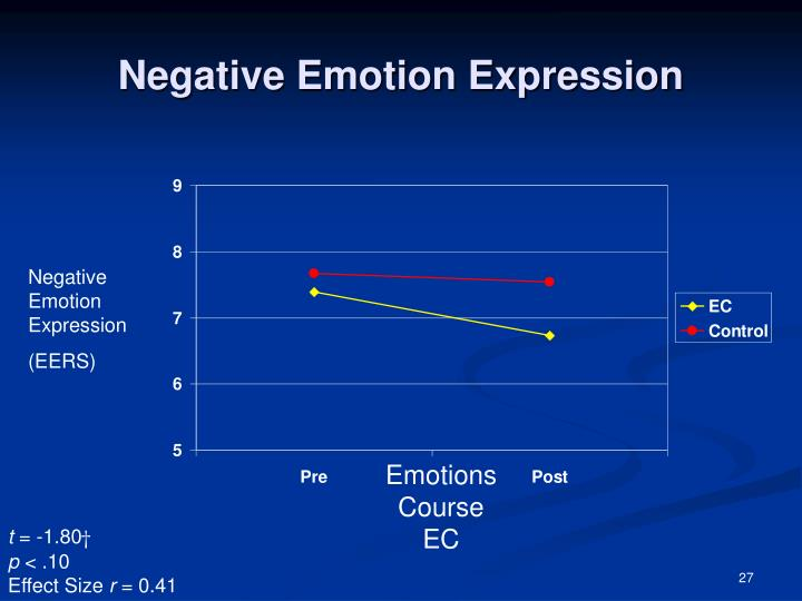 Negative Emotion Expression
