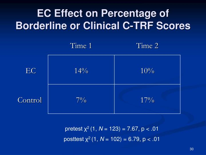 EC Effect on Percentage of Borderline or Clinical C-TRF Scores