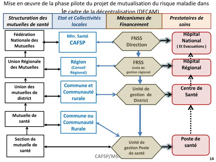 Mise en œuvre de la phase pilote du projet de mutualisation du risque maladie dans