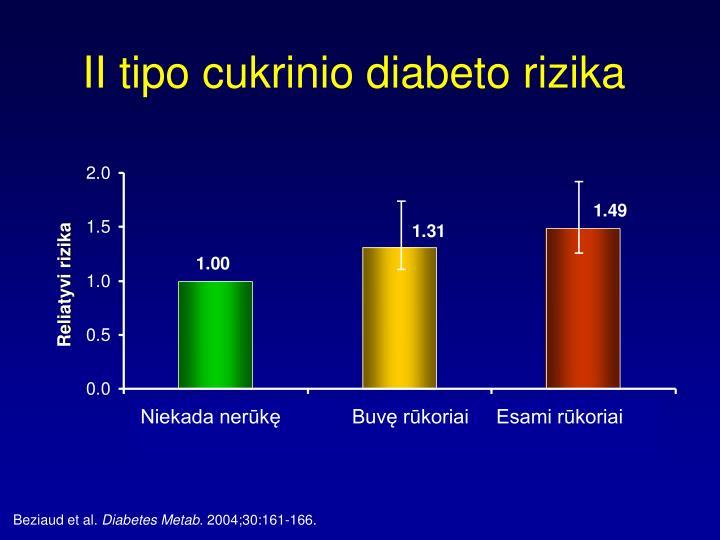 II tipo cukrinio diabeto rizika
