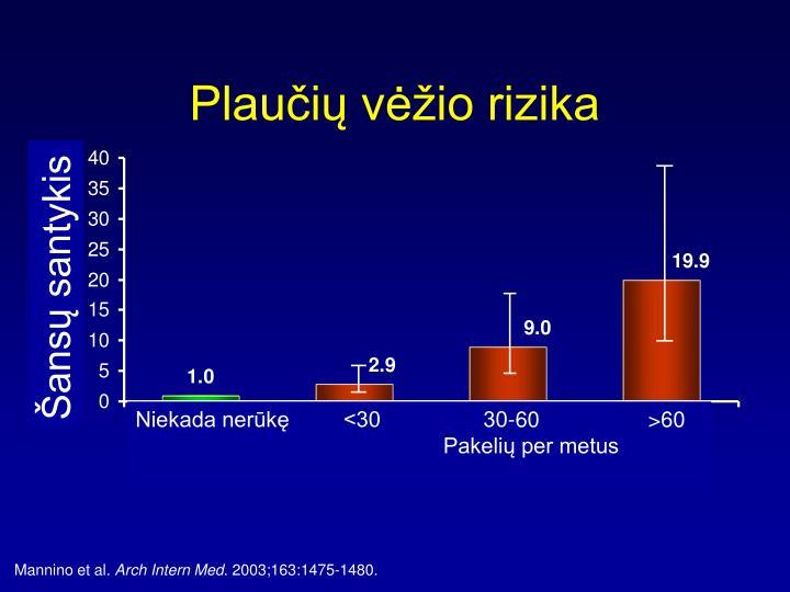 Hazard Ratio (95% CI)