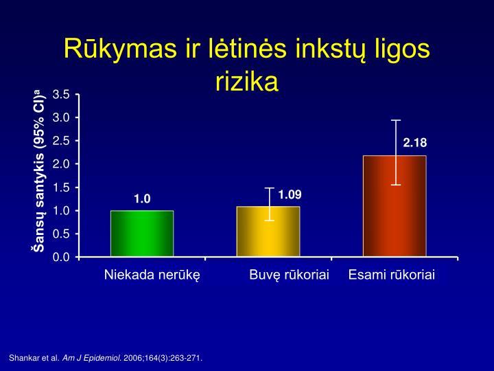 Rūkymas ir lėtinės inkstų ligos rizika