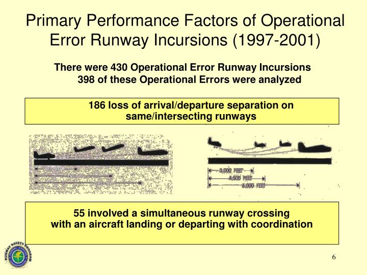 Primary Performance Factors of Operational Error Runway Incursions (1997-2001)