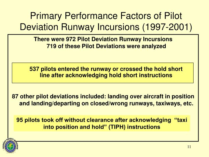Primary Performance Factors of Pilot Deviation Runway Incursions (1997-2001)