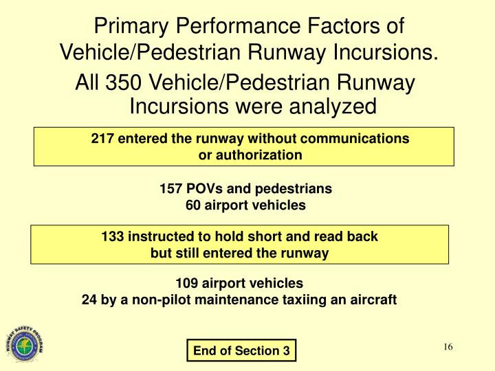 Primary Performance Factors of Vehicle/Pedestrian Runway Incursions.