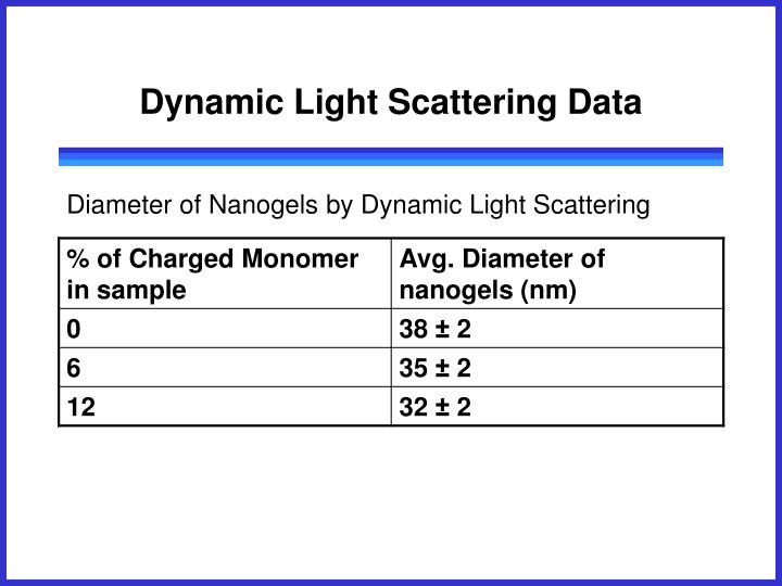 Dynamic Light Scattering Data