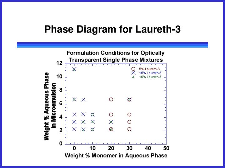 Phase Diagram for Laureth-3