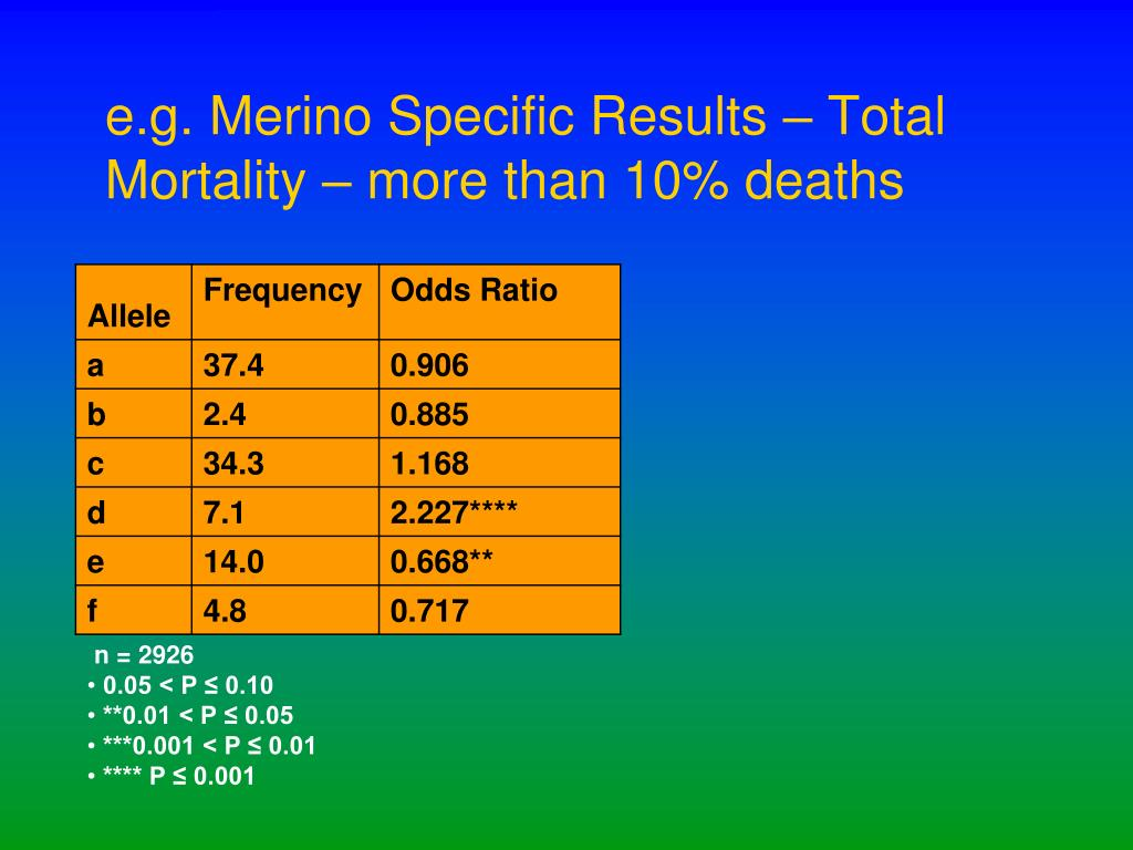 e.g. Merino Specific Results – Total Mortality – more than 10% deaths