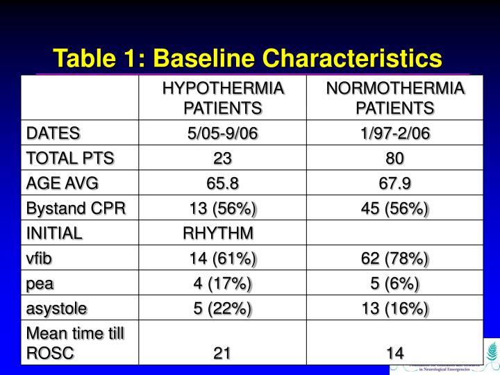 Table 1: Baseline Characteristics
