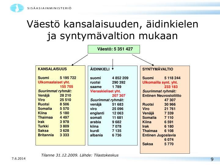 Väestö kansalaisuuden, äidinkielen ja syntymävaltion mukaan