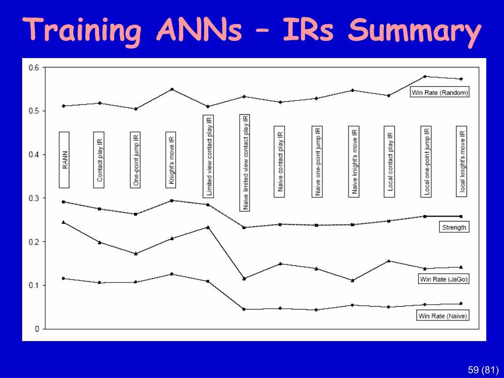 Training ANNs – IRs Summary