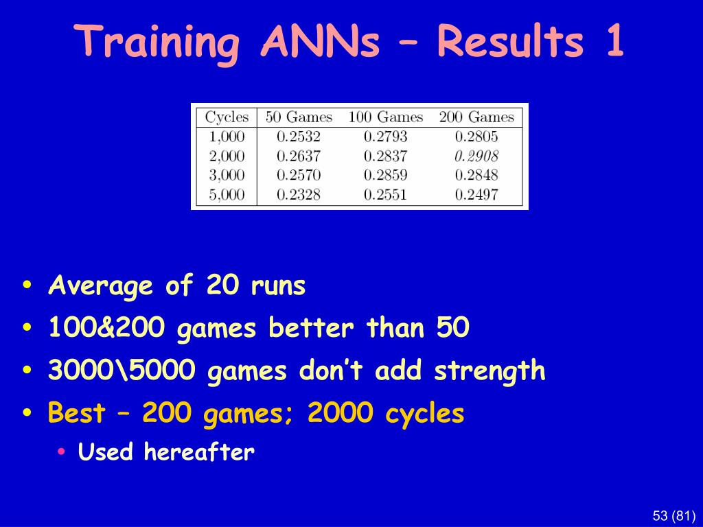 Training ANNs – Results 1