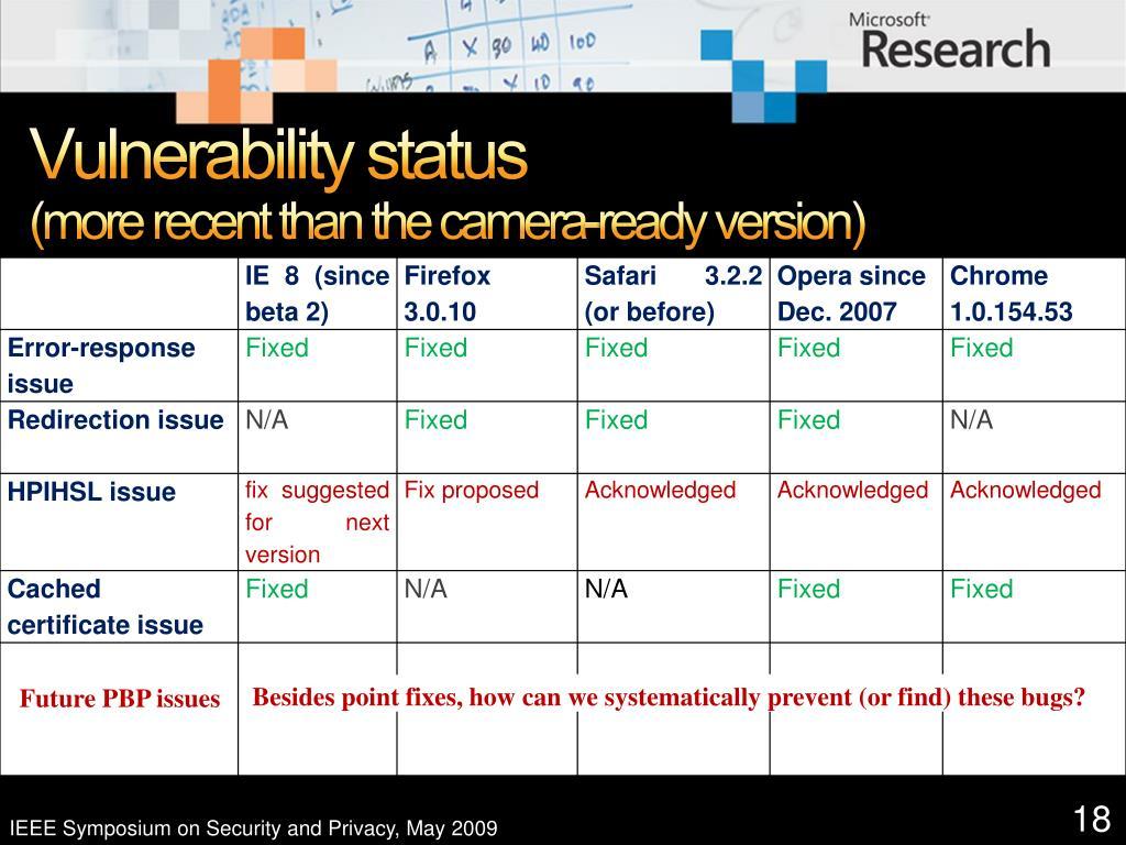 Vulnerability status