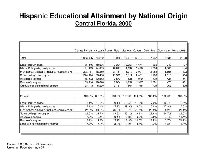 hispanics and educational attainment Educational attainment refers to the highest level of education that an individual has completed  these education attainment tables are from 1940 through 2017 publications publication | april  race and hispanic origin.