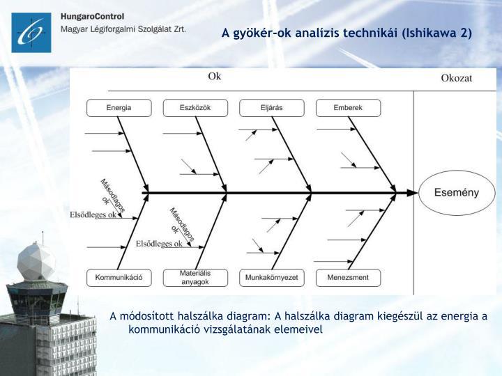 A gyökér-ok analízis technikái (Ishikawa 2)