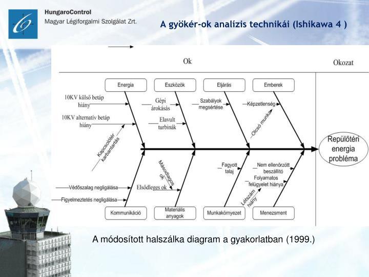 A gyökér-ok analízis technikái (Ishikawa 4 )