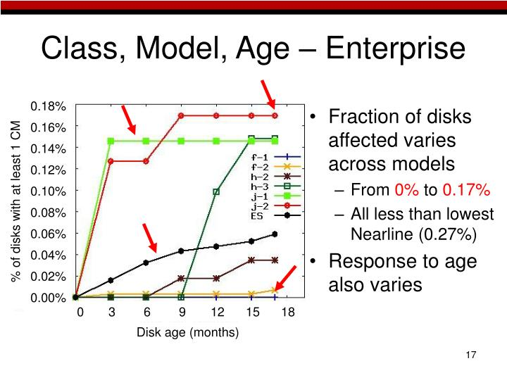 Class, Model, Age – Enterprise