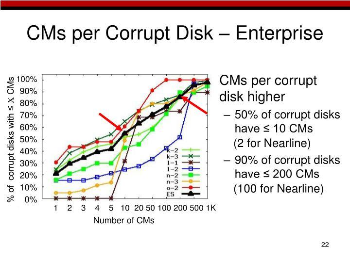 CMs per Corrupt Disk – Enterprise