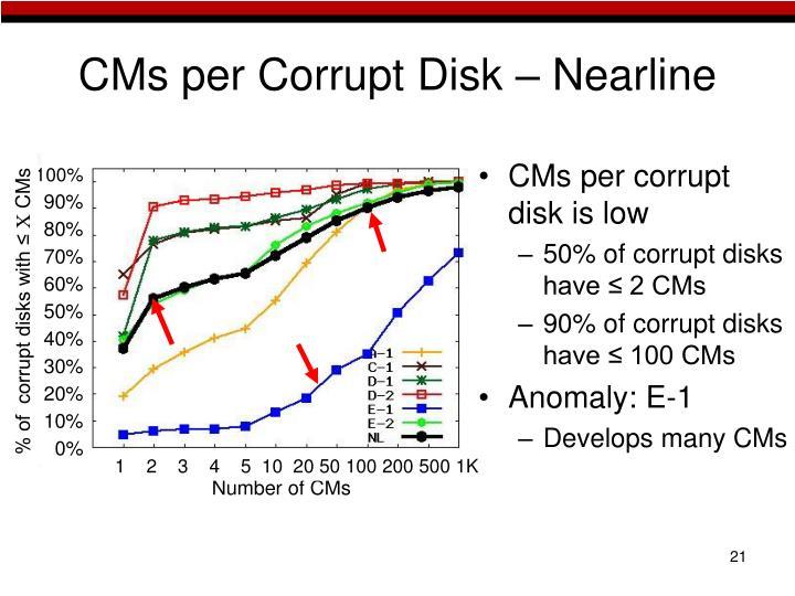 CMs per Corrupt Disk – Nearline